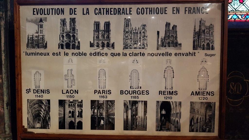کلیساهای ساخته شده به سبک گوتیک در فرانسه